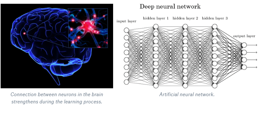 Deep neural networks.PNG