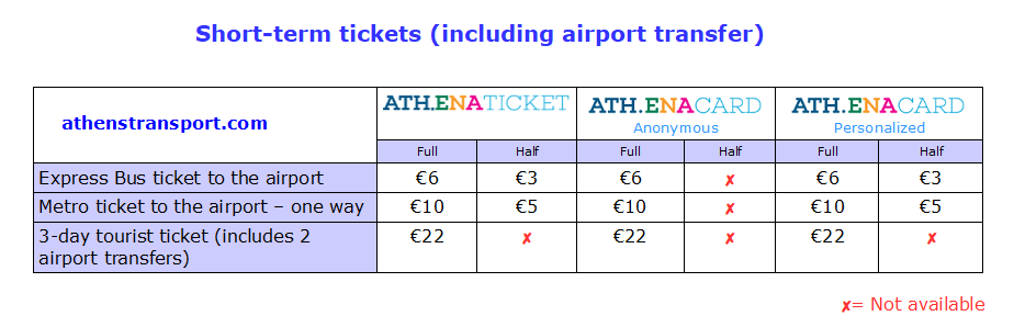 Short term ticket fares in Athens including airport transfer. Source: athenstransport.com