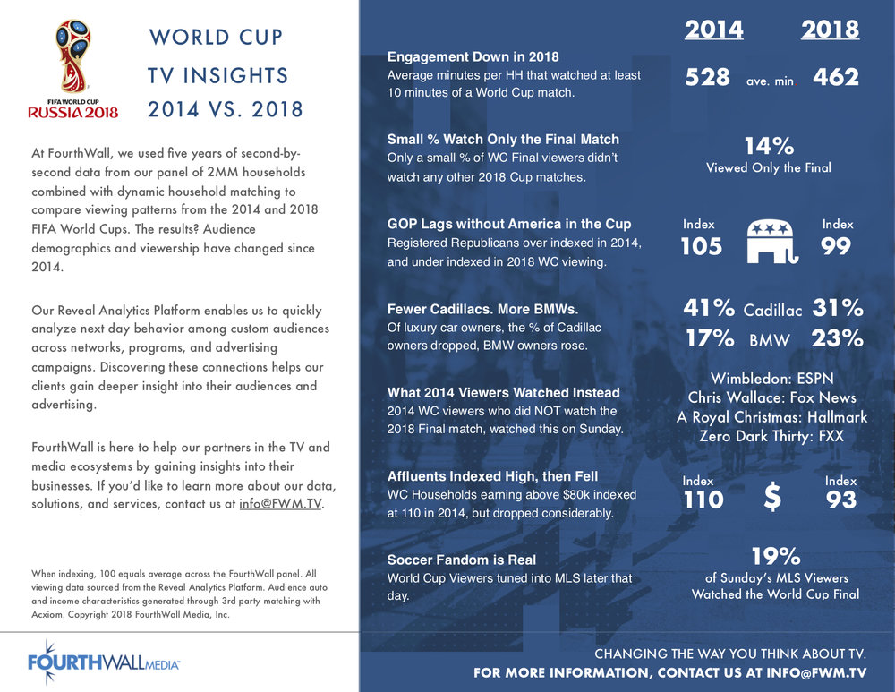 World Cup Comparison July 2018.jpg