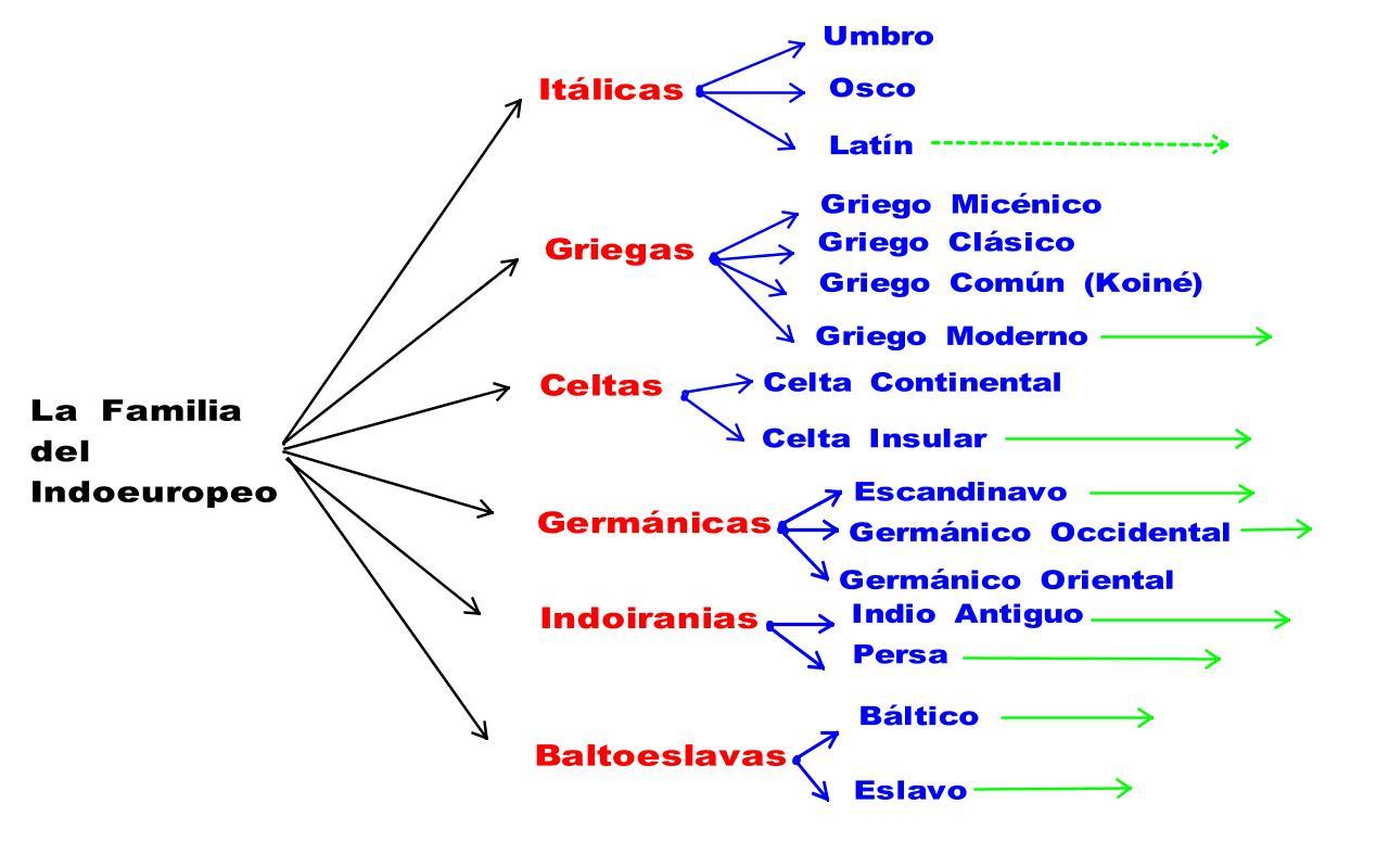 lenguas arias
