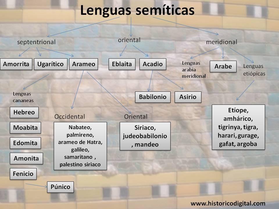 lenguas-semiticas