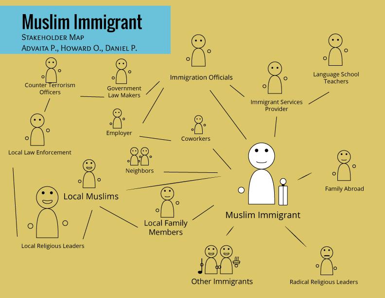 stakeholdermap-muslimimmigrants.png