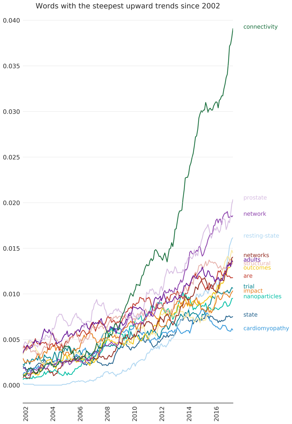 trending_words_since_2002.png