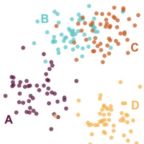 Cluster plot with adjacent labels