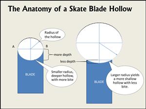 Source: https://weekendwarriorshockey.com/how-sharp-should-my-skates-be-blade-hollow-demystified-2/