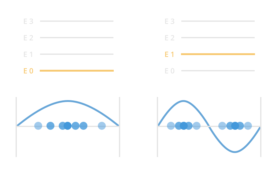 Concept of the energy levels:  A change in the energy level of the electron adds more peaks and nodes to the wave function (blue curve). This change is represented in two sequential static figures