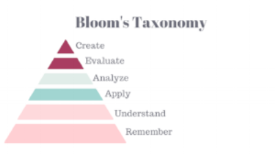 Blooms Taxonomy.png