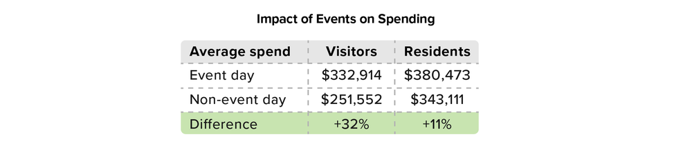 Figure 3: Impact of events on local spending