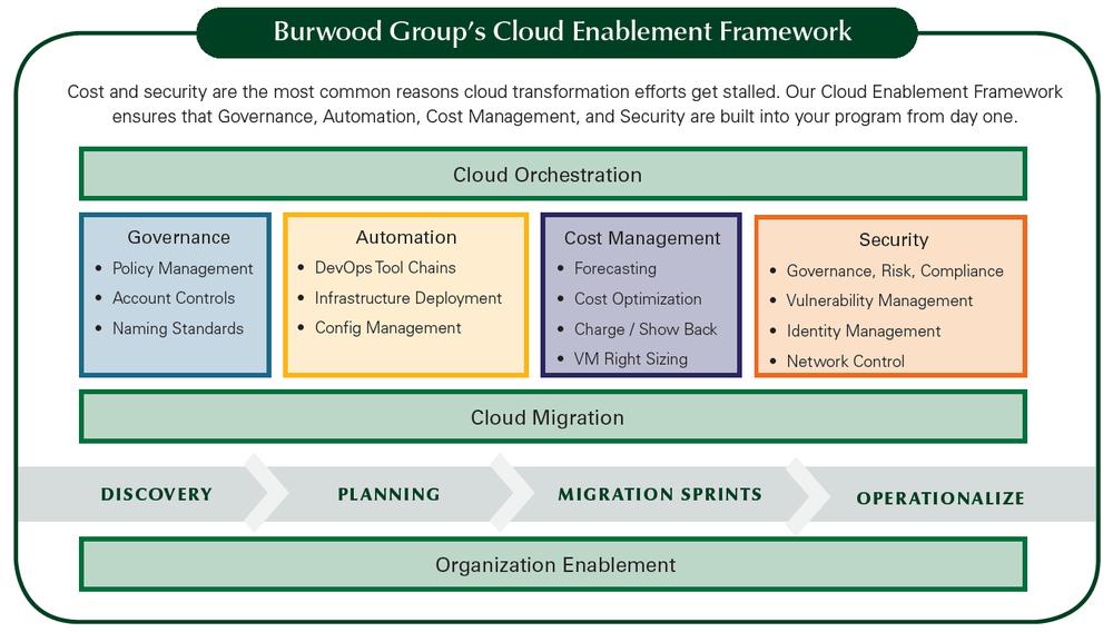 Burwood Cloud Enablement Framework.png