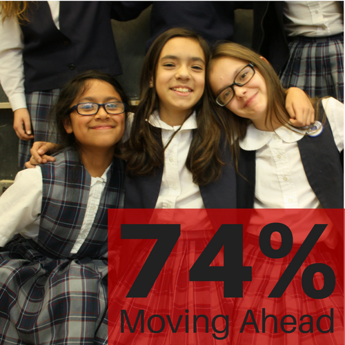 Big Shoulders Fund eighth graders attend college prep high schools at high rates. 74 percent of the class of 2016 continued on to a Catholic, selective enrollment, International Baccalaureate, magnet, or other quality high school
