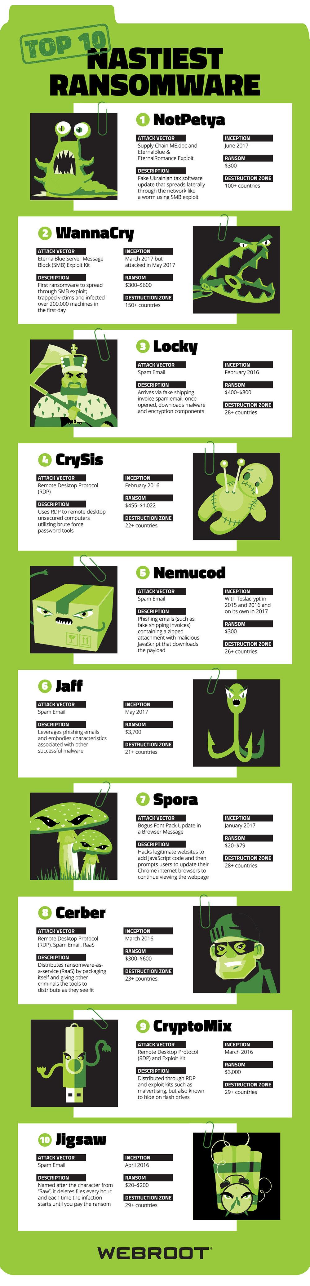 Top-10-Nastiest-Ransomware-Infographic_sm-01.jpg