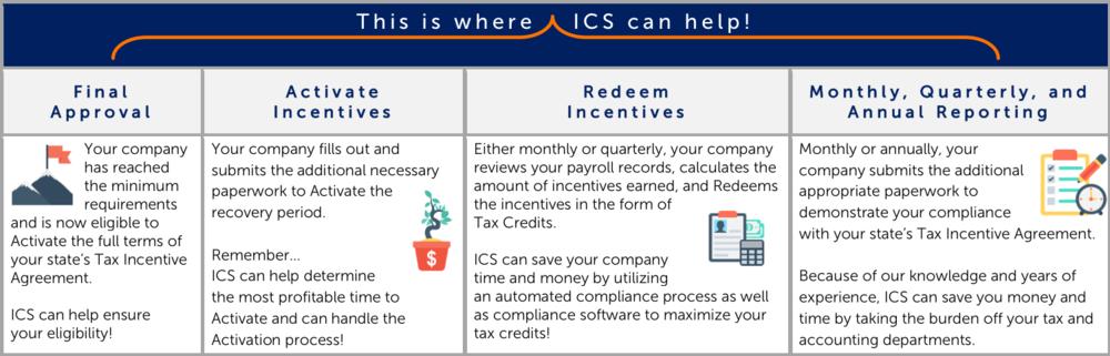 ICS Process.png