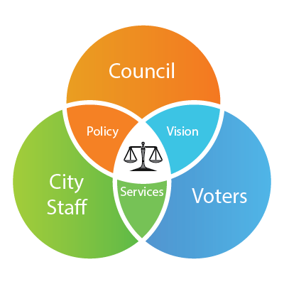 My Thoughts on Leadership and managing the public trust