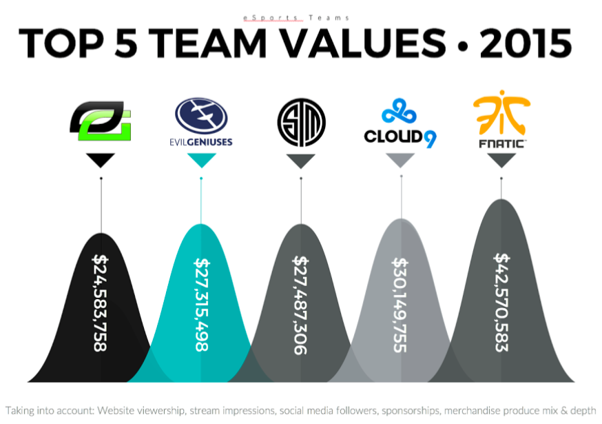 eSports Team Values