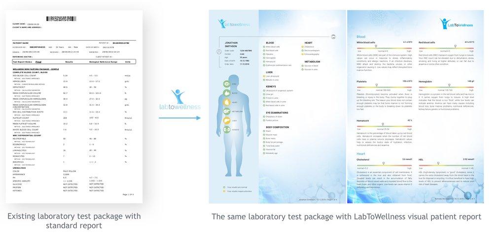 labtowellness_transforms_existingreports_to_patientreports.jpg