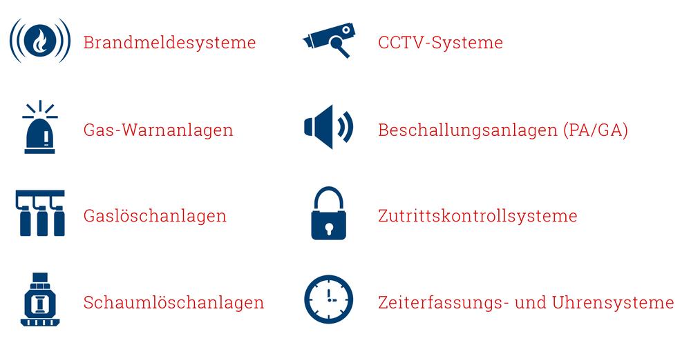sicherheitssysteme_chart.png