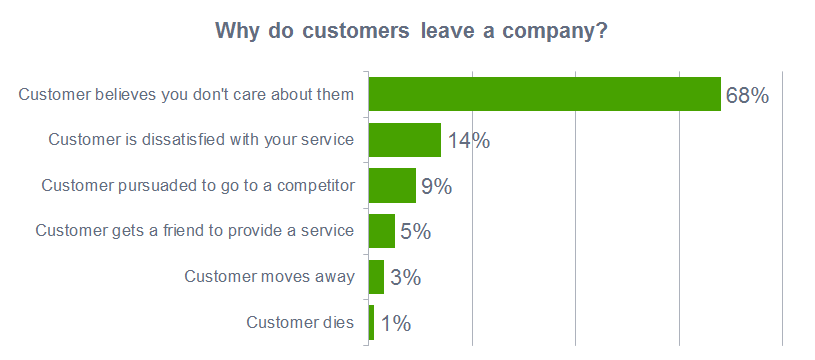 why-do-customers-leave-your-company.png