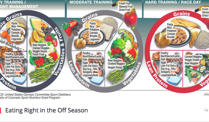 Eating Right in the Off Season The Micheli Center Blog, 2016