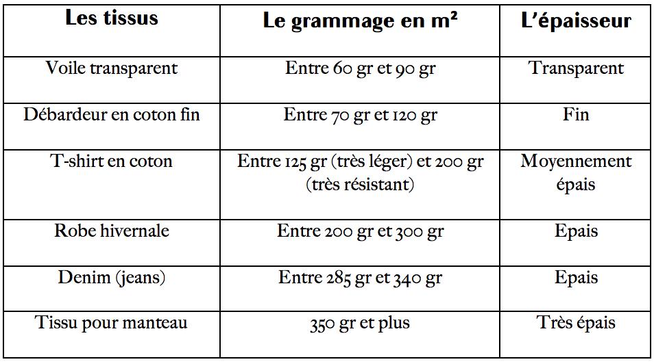 Grammage-Lelissier.png