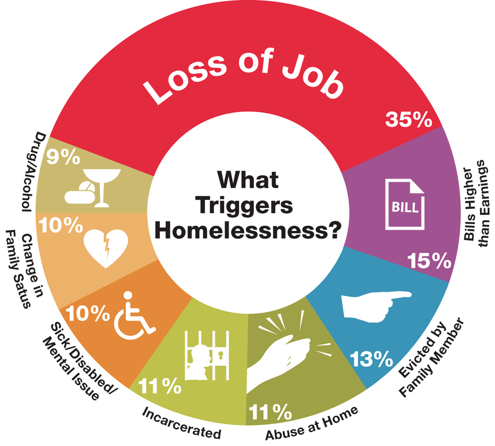 sinhogarismo+causas+homeless entrepreneurn.png