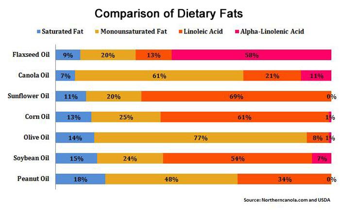 Fat-Comparison.jpg