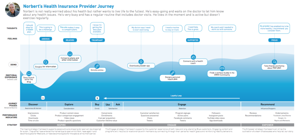 Luckie-Patient-Journey-Map.png