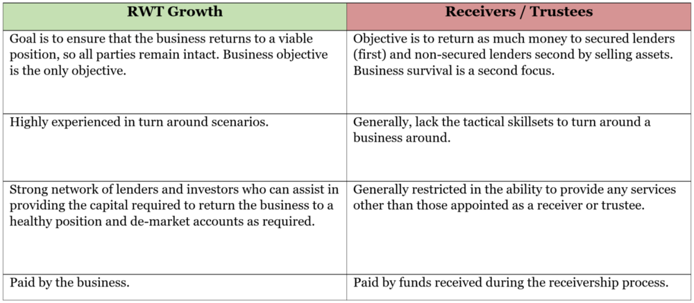 RWT Growth vs Receivers Table.png