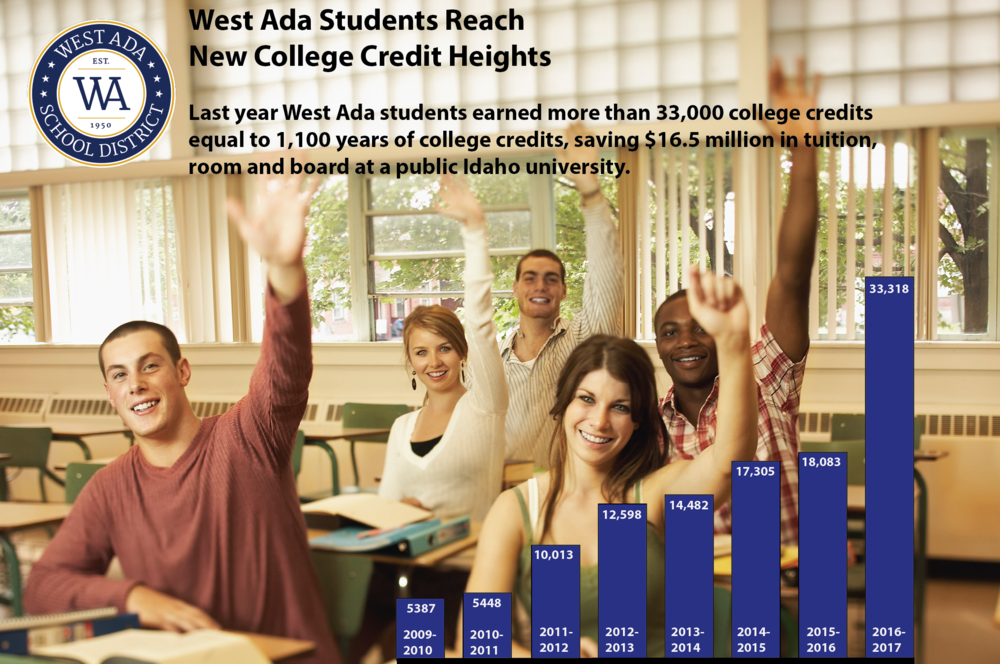 West Ada has continued to increase the number of college credits received in high school since 2009 (shown above)