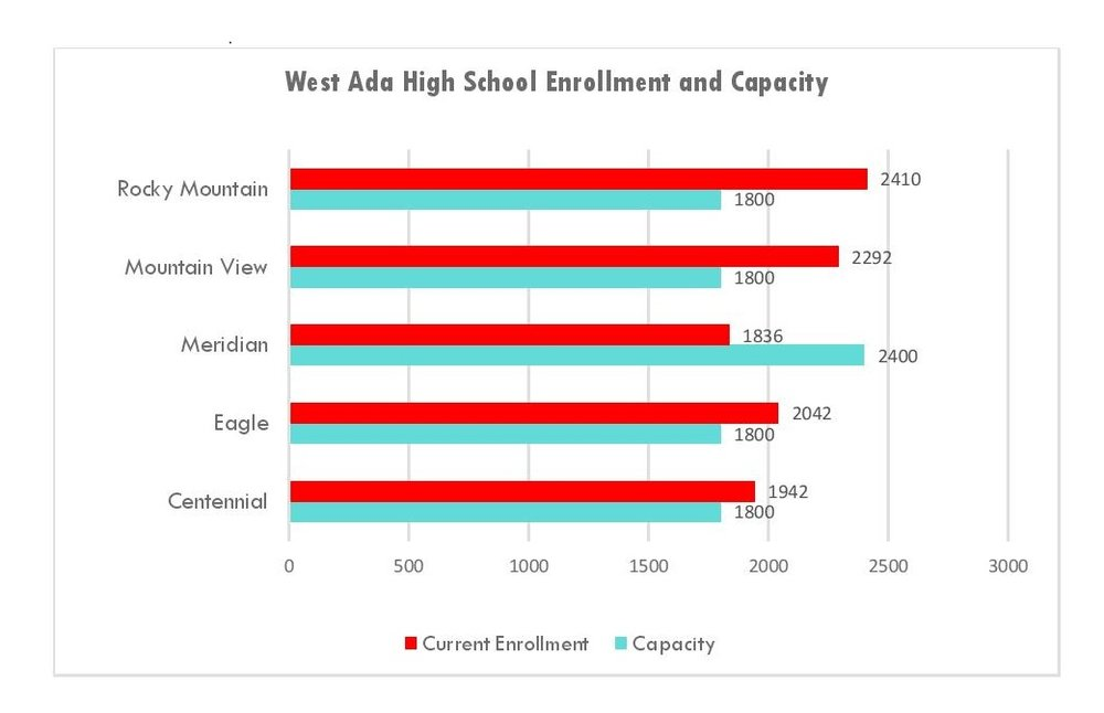 Four out of five high schools are at or above building capacity.  (does not include portables)