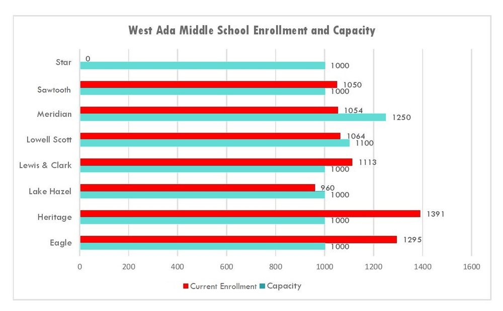 Six out of seven middle schools nearing or above capacity.  (does not include portables)  Star Middle School will open Fall 2018.