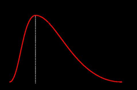 Figure 2: Skewed Distribution of Wealth