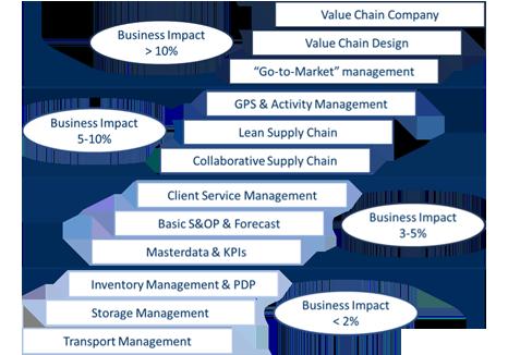 supply_chain-schema.png