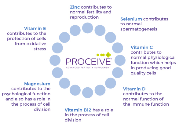 Proceive Male Fertility Supplements - Benefits