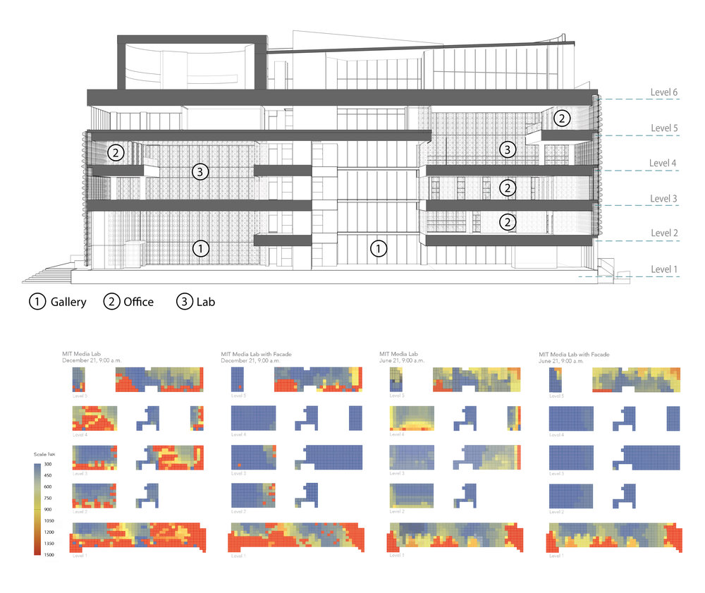 Case Study - The MIT Media Lab was chosen as a case study for the optimized facade because of the diversity in gallery, office & lab spaces on different floor levels along the southeastern elevation. Before and after daylight simulations were done on DIVA to draw conclusions regarding interior lighting conditions, assess required facade conditions and to determine design parameters. The resulting façade acts as a light filtration system, affecting the interior lighting condition in specific programatic spaces while reducing glare.