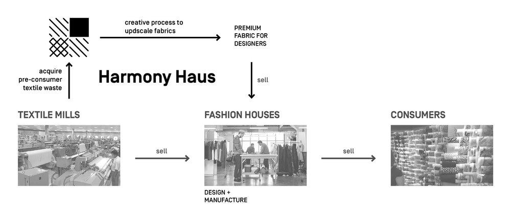 HarmonyHaus_Model.jpg
