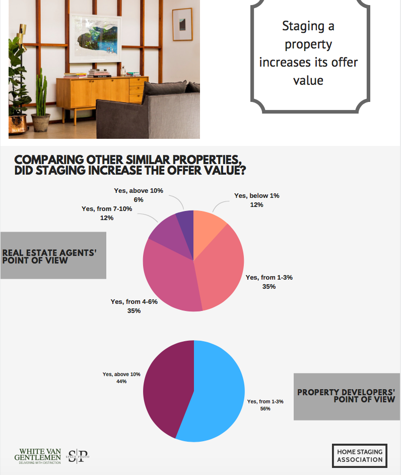 Home Staging Sells