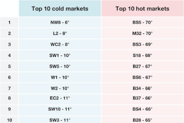 Top 10 Buyers & Sellers' Markets, England & Wales.