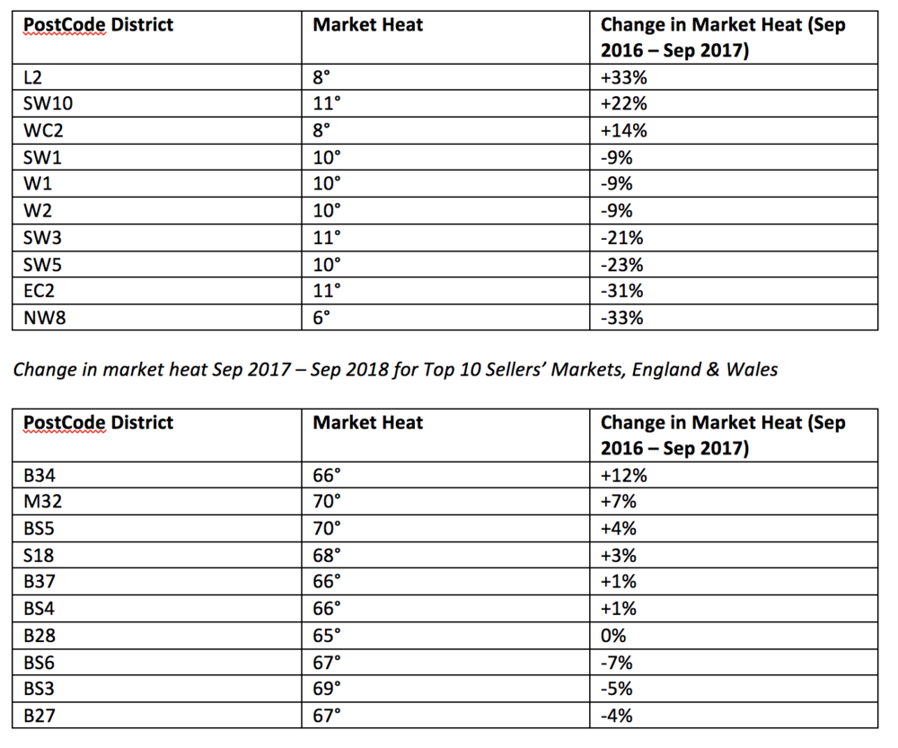 Change in market heat Sep 2017 – Sep 2018 for Top 10 Buyers' Markets, England & Wales.  Source: Propcast