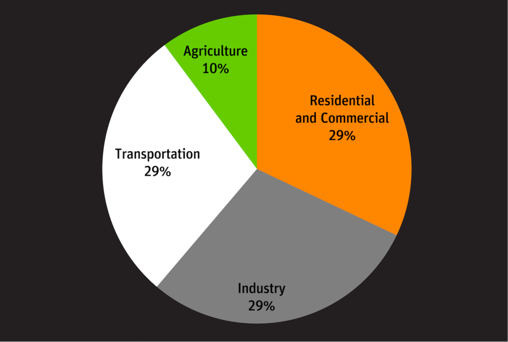 CO2 Emissions Sources-01.png
