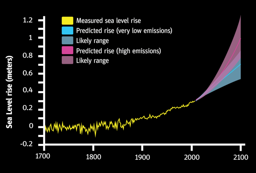 Sea Level Rise Projections Graph-01.png