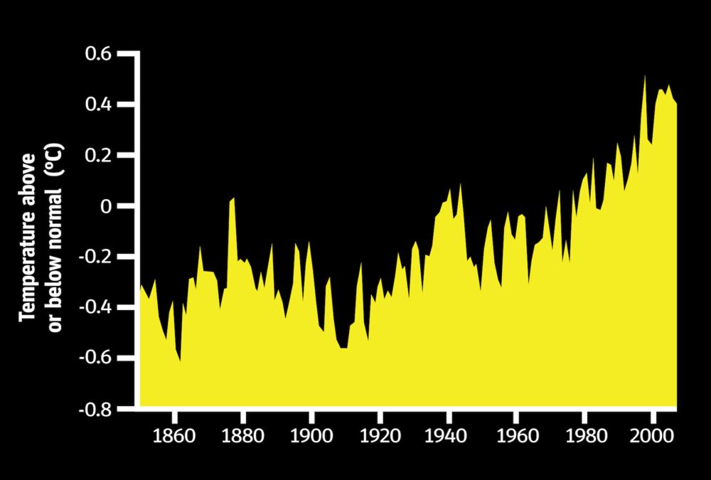 Temperature Anomalies graph v3-01.png