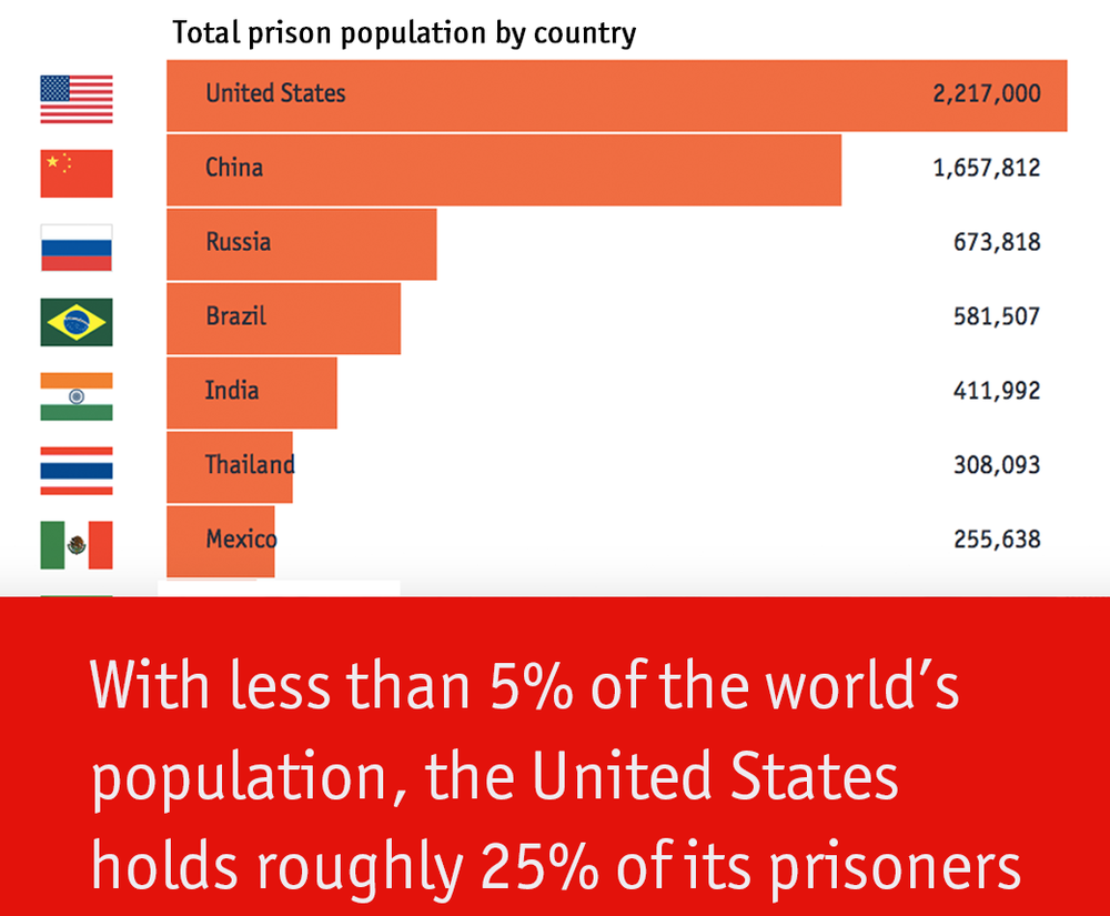 prison percentage.png