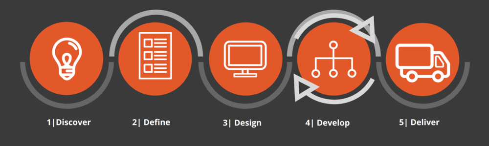 Ripcord Designs Design Process.png