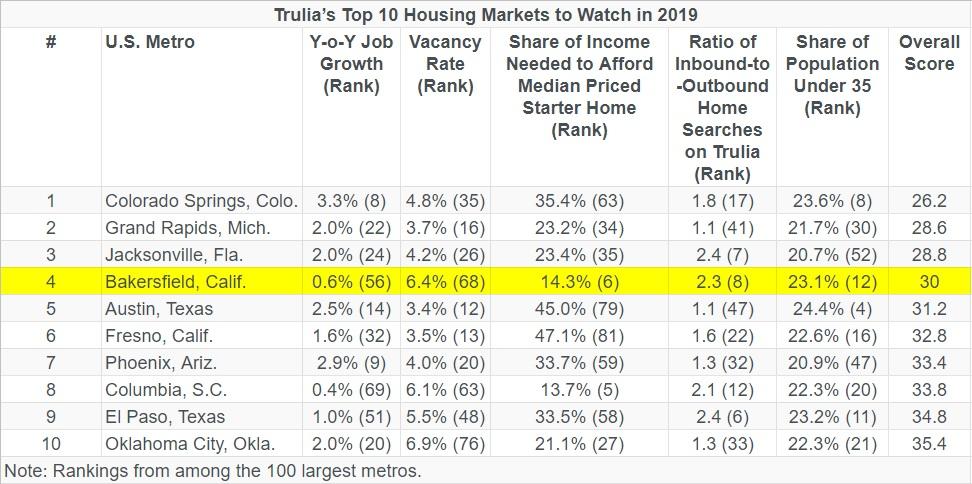 Trulia's top 10 housing marketing to watch in 2019.jpg