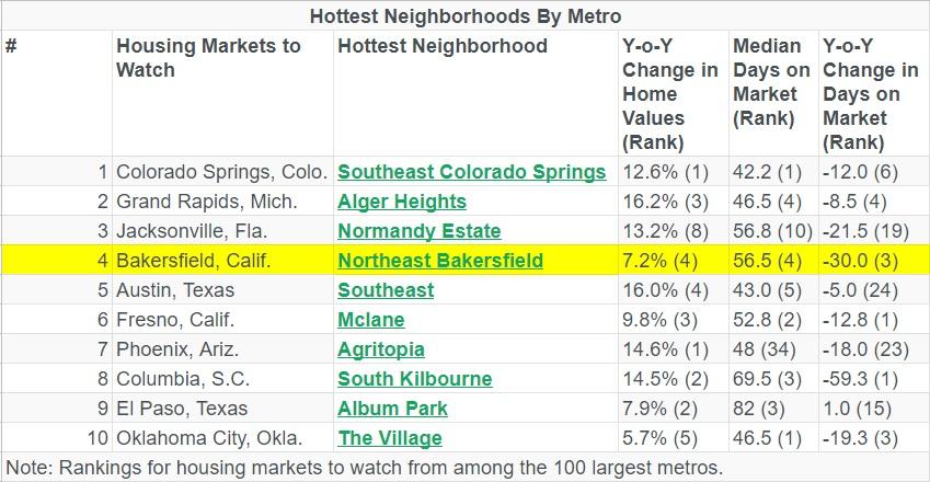 trulias hottest neighborhoods by metro.jpg