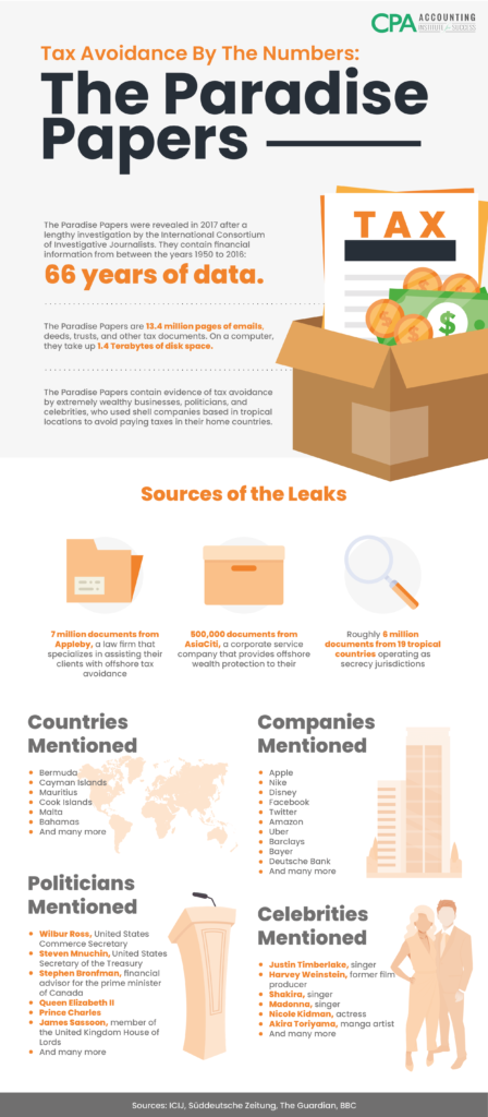 The-Paradise-Papers-Info-Graphic-448x1024.png