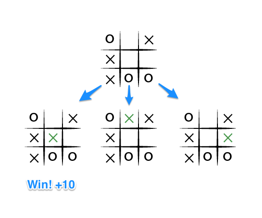a-contrived-end-state-for-a-tic-tac-toe-game.png