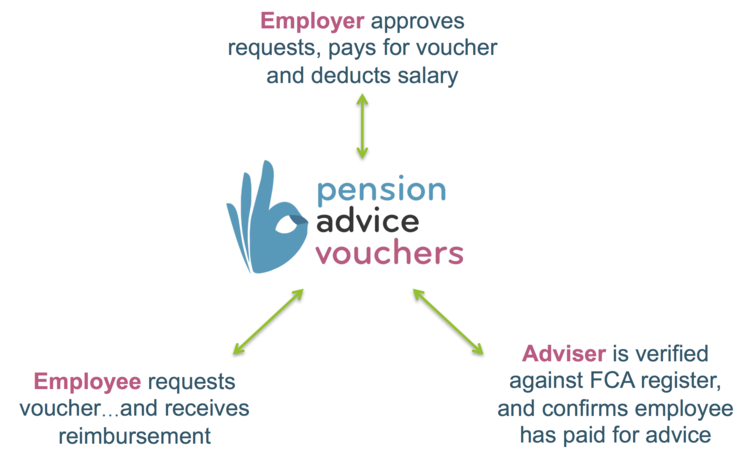 FAQ-General — Pension Advice Vouchers