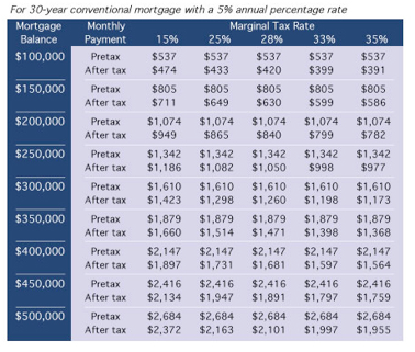 mortgage deductions.png