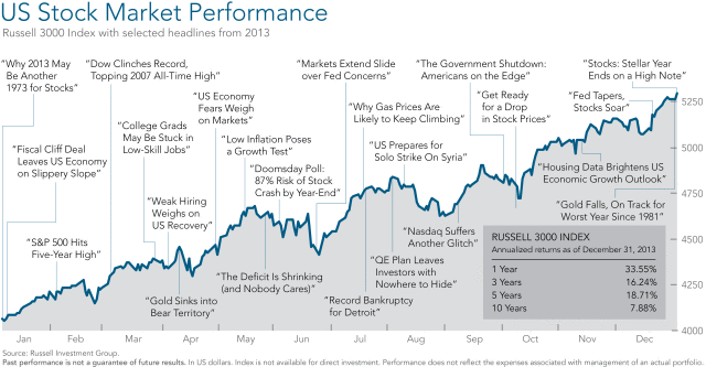 us stock performance.png